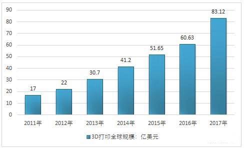 中国3D打印的发展速度以及对未来发展的分析