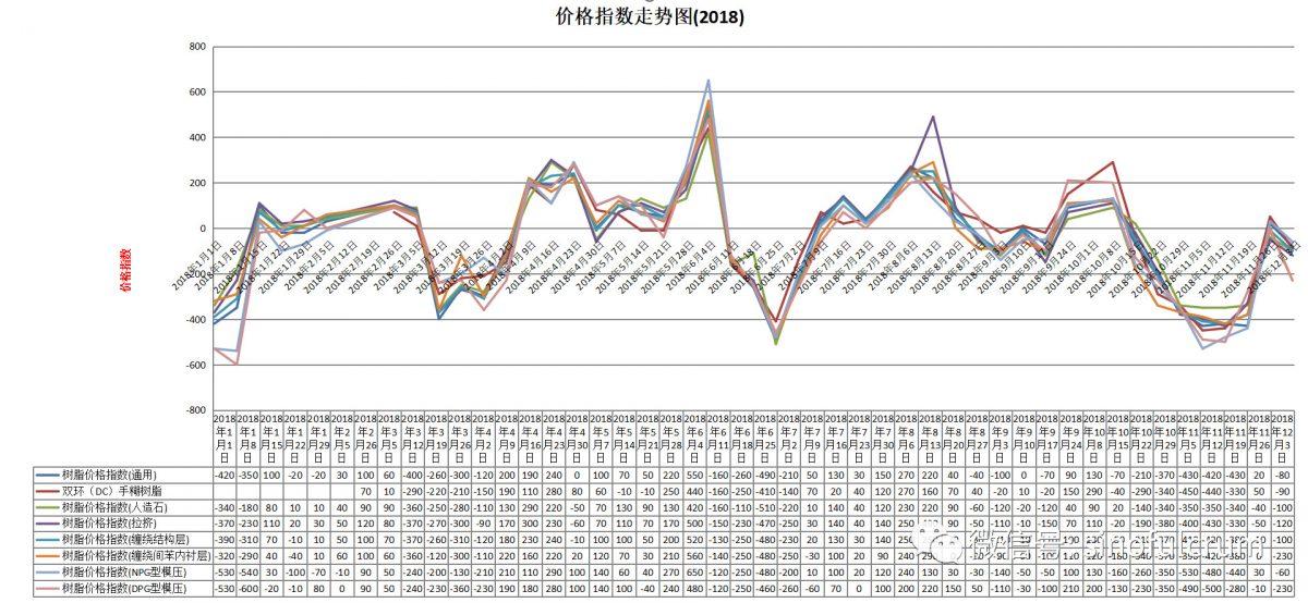 12月3日不饱和聚酯树脂价格指数
