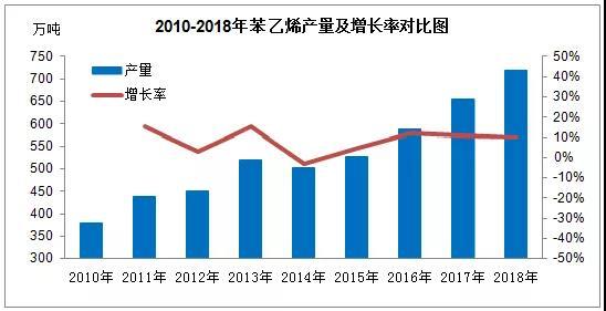 国内苯乙烯产量继续提升 全年预估720万吨左右
