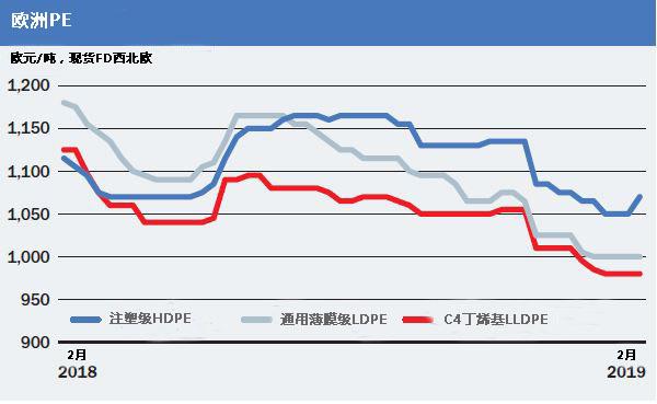 欧洲PE价格3月或将上涨