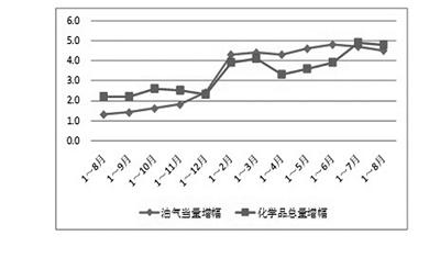 8月石油和化学工业经济运行报告